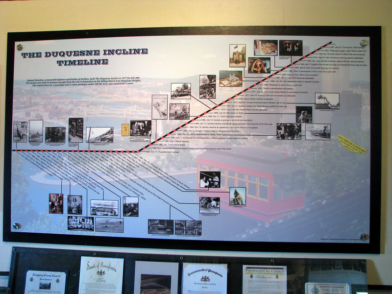 Duquesne Incline Timeline