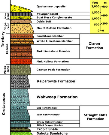 Bryce rock stratification. <u>Click to enlarge</u>   http://3dparks.wr.usgs.gov/coloradoplateau/bryce_strat.htm