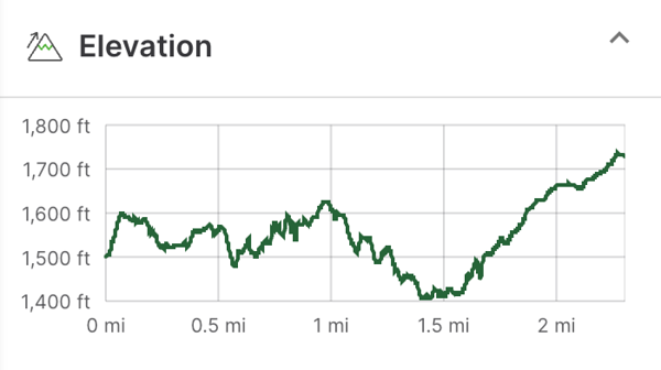 Graph showing elevation from low to high at the end of the hike.