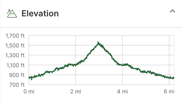 Elevation map showing the increase in elevation on the way to the falls and decreasing on the way back.