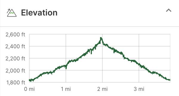 Elevation map for the Margarette Falls Hike.
