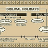 Jimmy Sr. gave us a teaching about the end times. He said that four of the Biblical Feasts were fulilled during Jesus' first coming, and the last three will be fulfilled at His Second Coming.