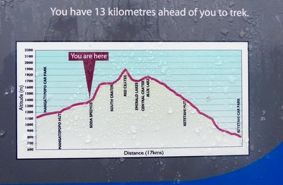 This is the profile for the Tongariro Crossing. It is a long day when the weather is bad.