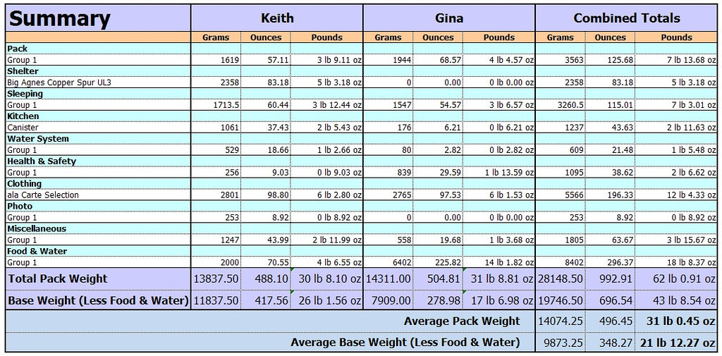 Gina did not actually carry more than me -- The boys and I would usually be carrying a substantial part of the food weight and I would usually carry the water so her actual weight was more like 22-25 pounds and mine in the low 30s right after hitting a food cache.