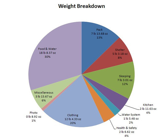 Breakdown by category of our weight (sum of both our packs).