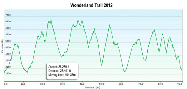 Our actual GPS track log for the entire trip.  A testament to the Garmin Oregon 450 GPS... only about 110 feet difference between total ascent and descent.  If you are looking for a flat trail, this is not a hike you want to do.