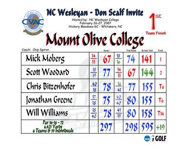 2007 Don Scalf Invite - NC Wesleyan