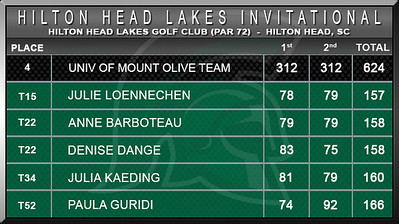 Women - Hilton Head Lakes Inv D2 Scores S15