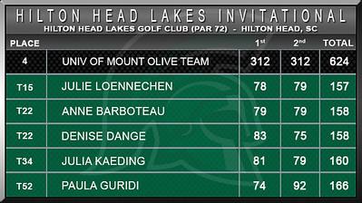 Women - Hilton Head Lakes Inv D2 Scores S15
