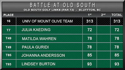 Women - Battle at Old South F16 D1 Scores