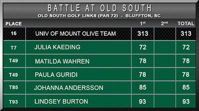 Women - Battle at Old South F16 D1 Scores