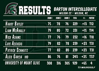 Men - Barton Intercollegiate S17 D2 Scores