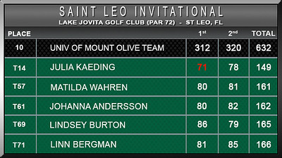 Women - St Leo Invitational F16 D2 Scores