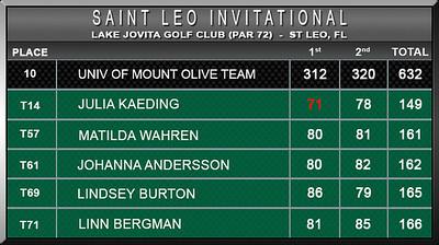 Women - St Leo Invitational F16 D2 Scores