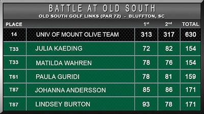 Women - Battle at Old South F16 D2 Scores