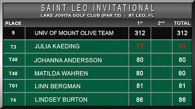 Women - St Leo Invitational F16 D1 Scores