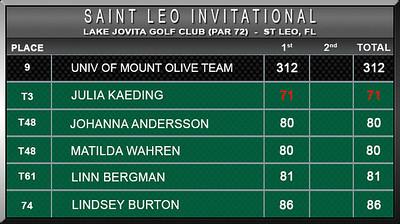 Women - St Leo Invitational F16 D1 Scores