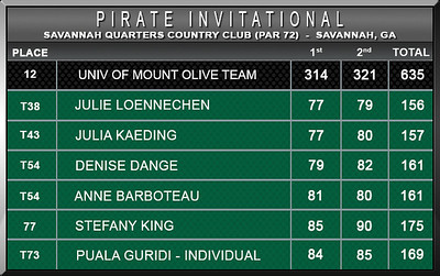 Women - Pirate Invitational S15 D2 Scores