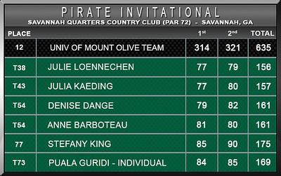 Women - Pirate Invitational S15 D2 Scores