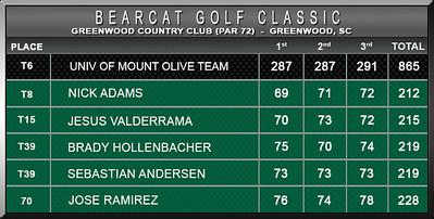 Men - Bearcat Classic S15 D2 Scores