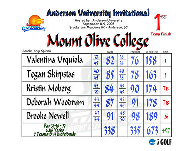 2008 Anderson University Invitational