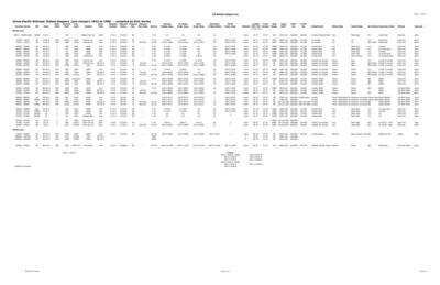 UP Ballast Car Data