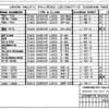 L-0-3 rev B, 3-'73<br /> Index page 3.