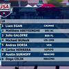 Men's 200 Freestyle B Final  - Arena Grand Prix -  Mesa, Arizona