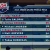 Men's 100 Butterfly D Final  - Arena Grand Prix -  Mesa, Arizona