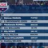 Women's 200 Individual Medley B Final - Arena Grand Prix -  Mesa, Arizona