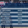 Women's 800 Freestyle A Final - Arena Grand Prix -  Mesa, Arizona
