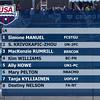 Women's 200 Individual Medley A Final - Arena Grand Prix -  Mesa, Arizona