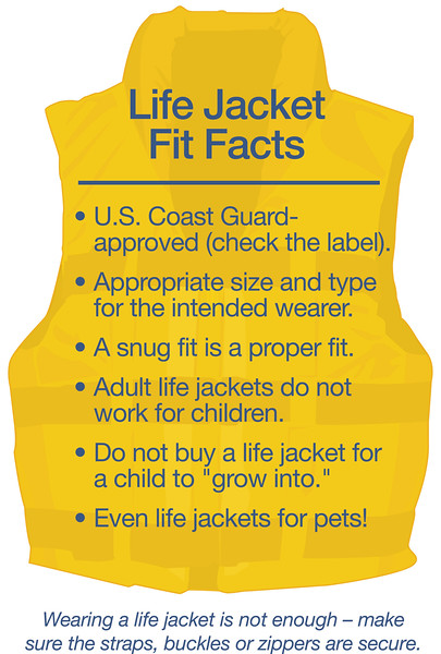 NSBC_Life Jacket Fit Facts