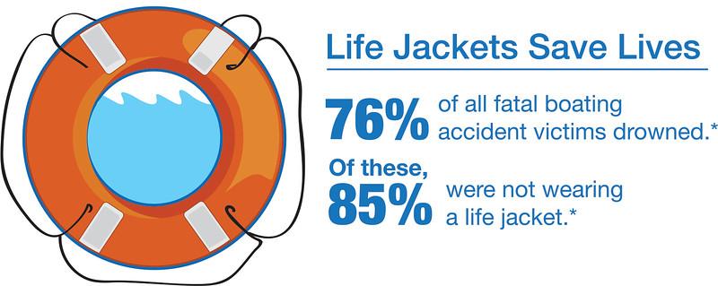 NSBC_Life Jackets Save Lives