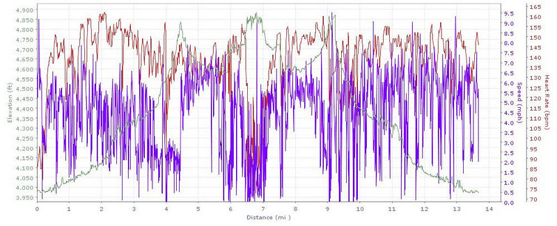 "GPS chart showing elevaqtion, speed and heart rate against distance for Sunday's ride. See full info <a href=""http://trail.motionbased.com/trail/invitation/email/accept.mb?senderPk.pkValue=5263&unitSystemPkValue=2&episodePk.pkValue=2343157""> at motionbased.com</a>."