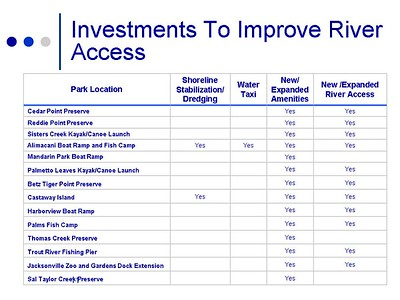 Investments to improve river access in Jacksonville, FL