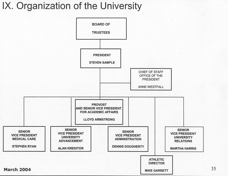 uaic-2004USCOrgChart