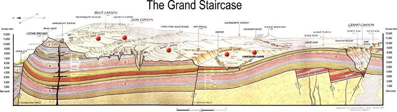 Drawing of The Grand Staircase - Escalante in southern Utah.  The drawing covers from the Kiabab Plateau and the Grand Canyon in Arizona up to Bryce Canyon and Cedar Breaks in Utah.