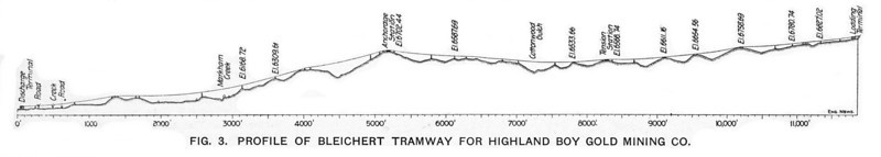 "Highland Boy Tramway Profile. Taken from ""Different Methods of Hauling Ore at Bingham, Utah"" by W.P. Hardesty, C.E., Engineering News, July 24, 1902."