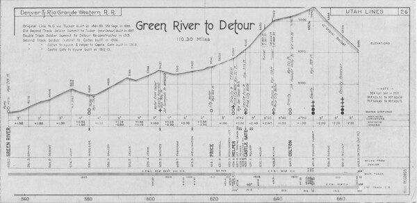 D&RGW 1923 Track Profiles