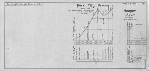 Sheet 33 — Park City Branch, Hooper Spur