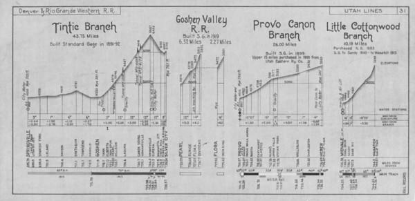 Sheet 31 — Tintic Branch, Goshen Valley RR, Provo Canyon Branch, Little Cottonwood Branch