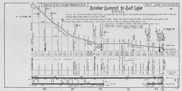 Sheet 28 — Soldier Summit to Salt Lake