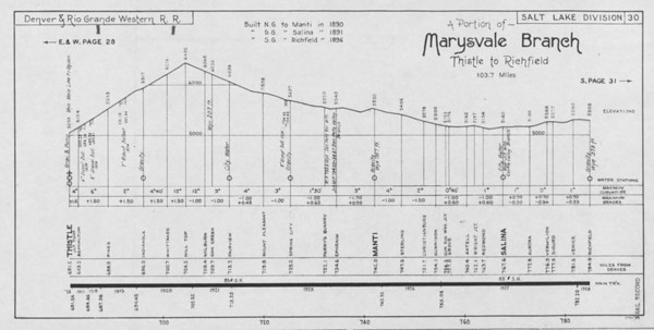 Sheet 30 — Marysvale Branch (portion)