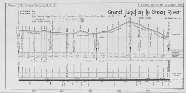 Sheet 25 — Grand Junction to Green River