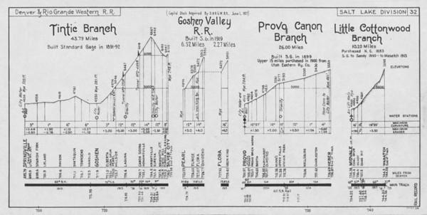 Sheet 32 — Tintic Branch, Goshen Valley RR, Provo Canyon Branch, Little Cottonwood Branch
