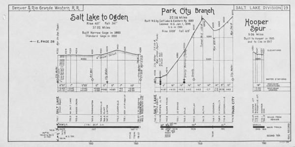 Sheet 29 — Salt Lake to Ogden, Park City Branch, Hooper Spur