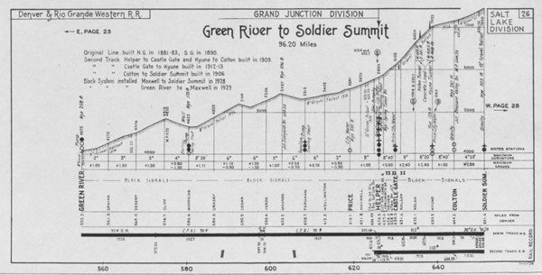 Sheet 26 — Green River to Soldier Summit