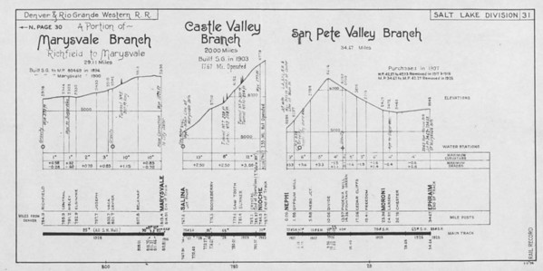 Sheet 31 — Marysvale Branch (portion), Castle Valley Branch, San Pete Valley Branch