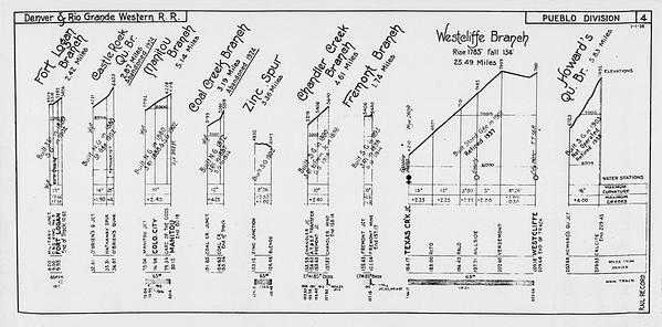 D&RGW-1938-Profile-1938_010